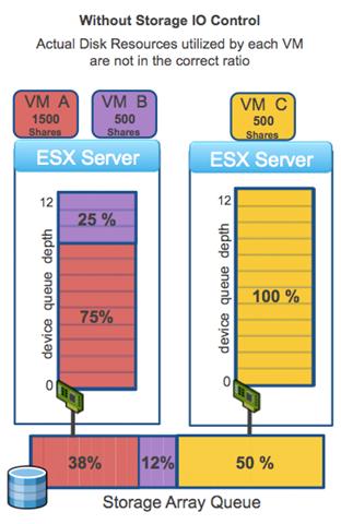 Storage I/O control — SIOC - VMware DRS for Storage - Gestalt IT
