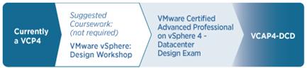 VCAP4-DCD