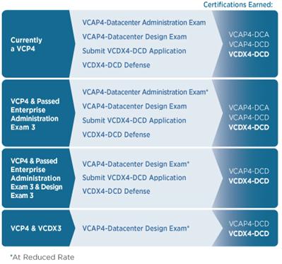 VCDX4-DCD