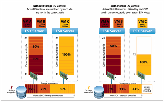 Whats new in vSphere 4 1 Storage: SIOC, VAAI, and DRS