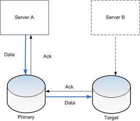 Storage_replication
