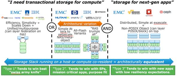 Storage-Types