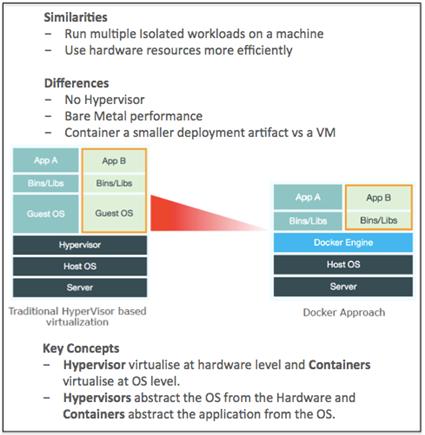 Docker vs Virtualisation_v3