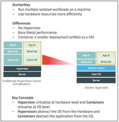 Docker vs Virtualisation_v4