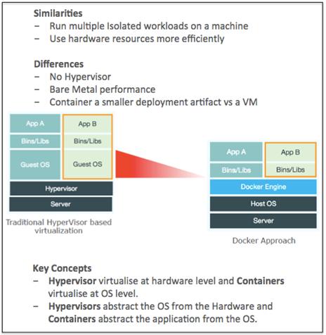 Docker vs Virtualisation_v4